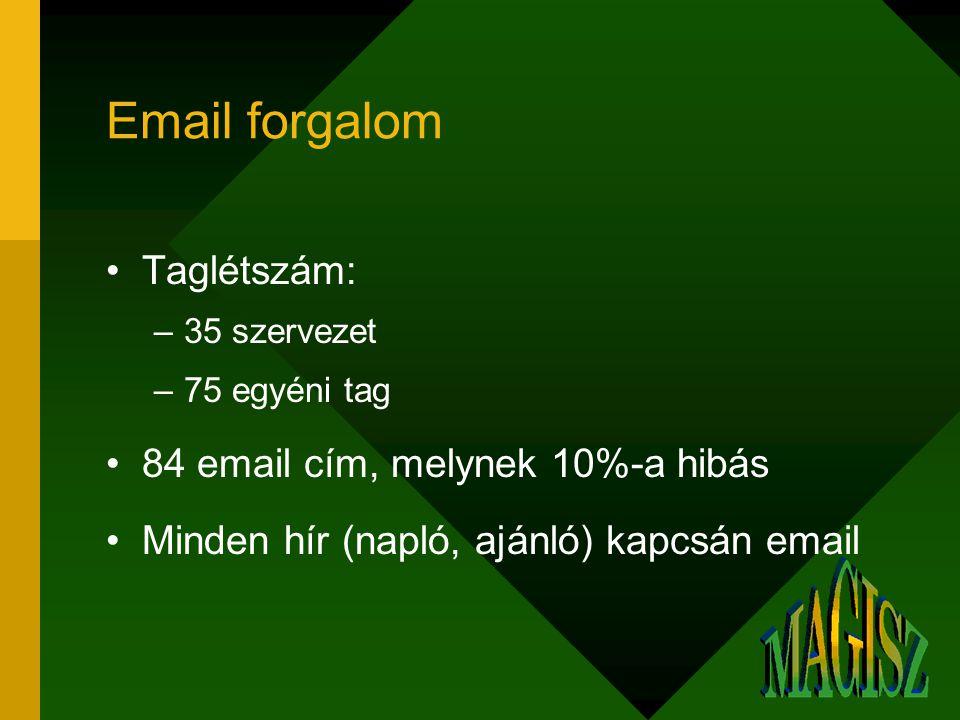 Email forgalom Taglétszám: –35 szervezet –75 egyéni tag 84 email cím, melynek 10%-a hibás Minden hír (napló, ajánló) kapcsán email