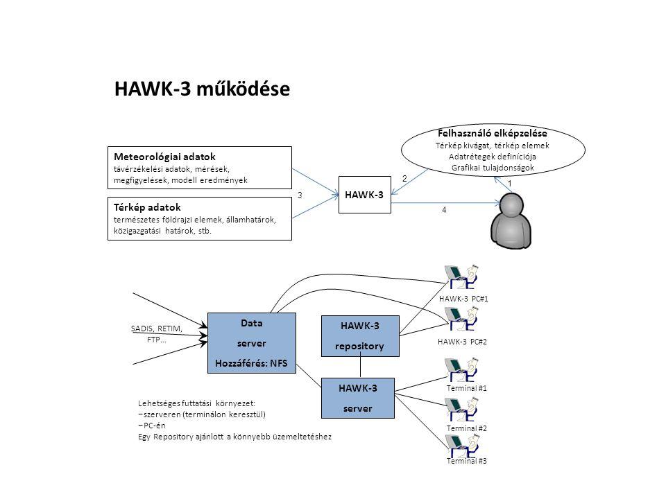 HAWK-3 működése Térkép adatok természetes földrajzi elemek, államhatárok, közigazgatási határok, stb. Meteorológiai adatok távérzékelési adatok, mérés