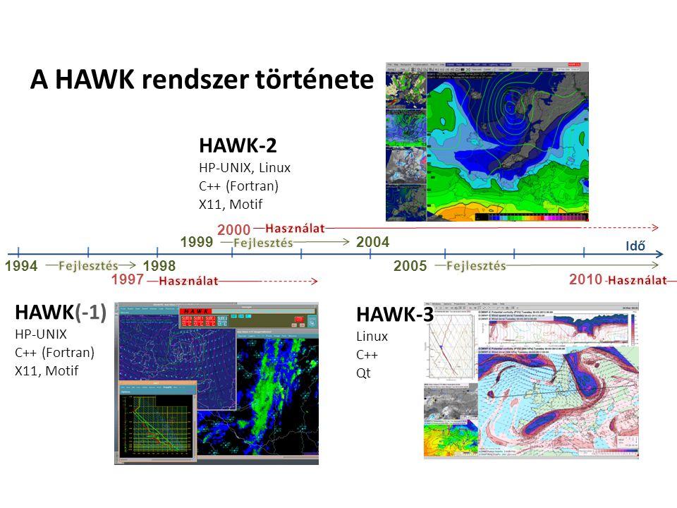 Forráskód Program nyelve C++ ~ 460 db (.h és.C) fájl + 55 db GUI terv (.ui) fájl ~ 195 osztály ~ 220 ezer sor kód Teljes fordítás (1 szálon) közel 3 perc Egyszerre 1-2 fejlesztő Operációs rendszer, architektúra Linux, x86-32, x86-64 (PC), ia-64 (Altix) Minimális hardware igény: 2 GHz processzor, 1GB memória, 1GB lemezterület Tipikus használat: több mag/processzor, egy futó alkalmazás memóriaigénye 2-3GB is lehet (64 bit előny!) Napi friss adatmennyiség: 90GB NWP, 6GB műholdkép, 10GB radar, + egyéb