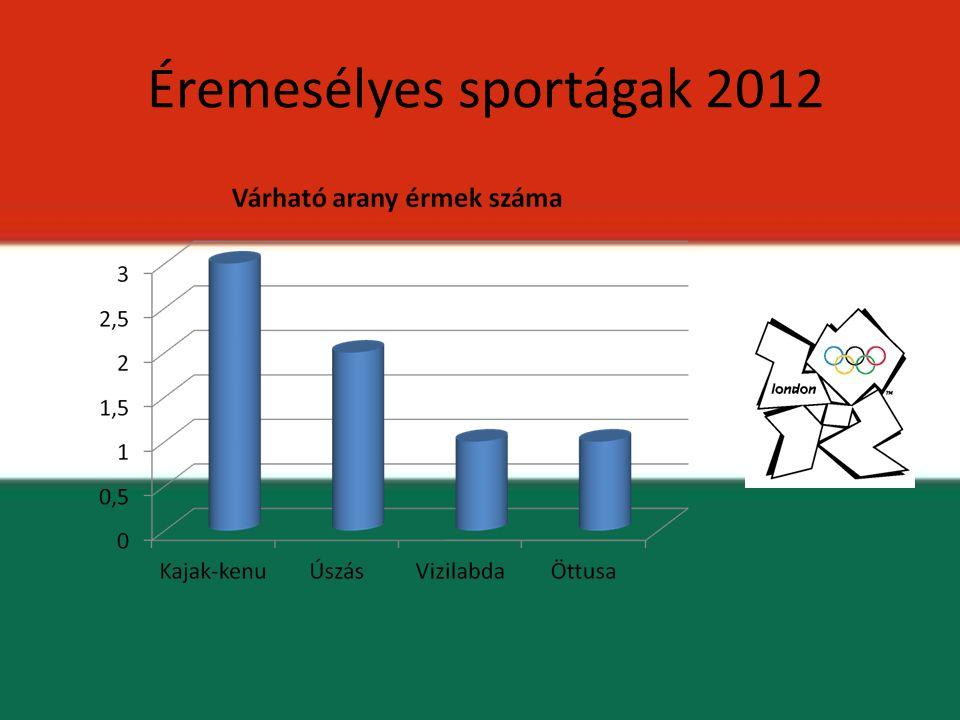 Éremesélyes sportágak 2012
