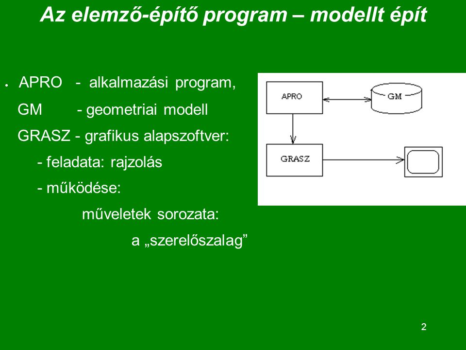 """2 Az elemző-építő program – modellt épít  APRO - alkalmazási program, GM - geometriai modell GRASZ - grafikus alapszoftver: - feladata: rajzolás - működése: műveletek sorozata: a """"szerelőszalag"""