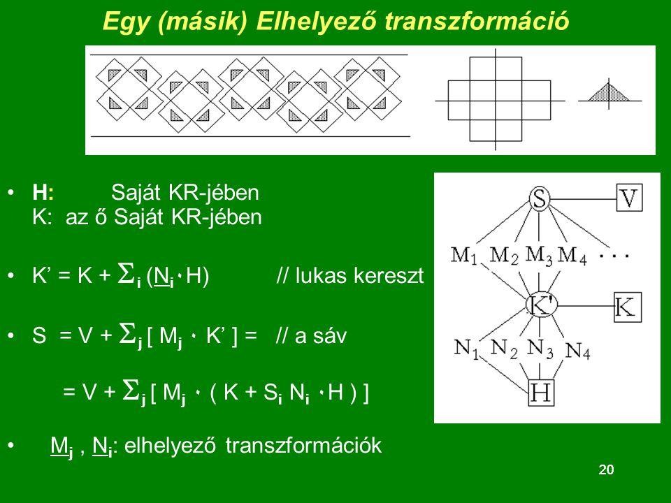 20 Egy (másik) Elhelyező transzformáció H: Saját KR-jében K: az ő Saját KR-jében K' = K +  i (N i ٠H) // lukas kereszt S = V +  j [ M j ٠ K' ] = // a sáv = V +  j [ M j ٠ ( K + S i N i ٠H ) ] M j, N i : elhelyező transzformációk