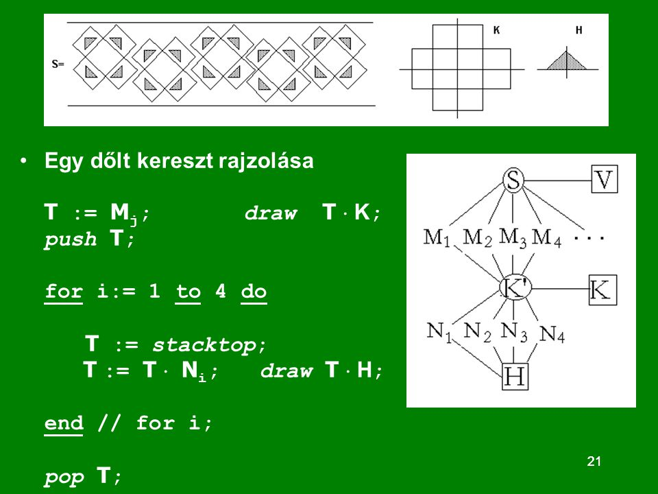 21 Egy dőlt kereszt rajzolása T := M j ; draw T  K ; push T ; for i:= 1 to 4 do T := stacktop; T := T  N i ; draw T  H ; end // for i; pop T ;