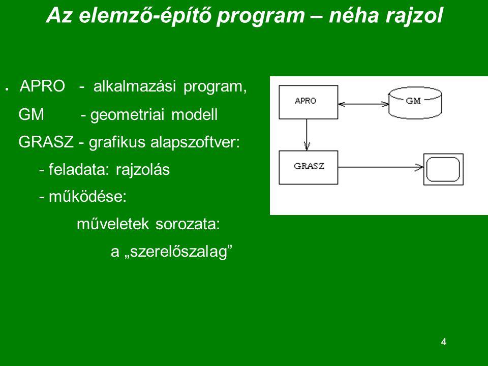 """4 Az elemző-építő program – néha rajzol  APRO - alkalmazási program, GM - geometriai modell GRASZ - grafikus alapszoftver: - feladata: rajzolás - működése: műveletek sorozata: a """"szerelőszalag"""