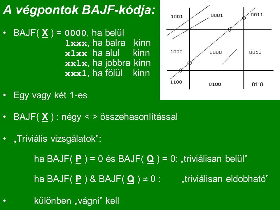 """A végpontok BAJF-kódja: BAJF( X ) = 0000, ha belül 1xxx, ha balra kinn x1xx ha alul kinn xx1x, ha jobbra kinn xxx1, ha fölül kinn Egy vagy két 1-es BAJF( X ) : négy összehasonlítással """"Triviális vizsgálatok : ha BAJF( P ) = 0 és BAJF( Q ) = 0: """"triviálisan belül ha BAJF( P ) & BAJF( Q )  0 : """"triviálisan eldobható különben """"vágni kell"""