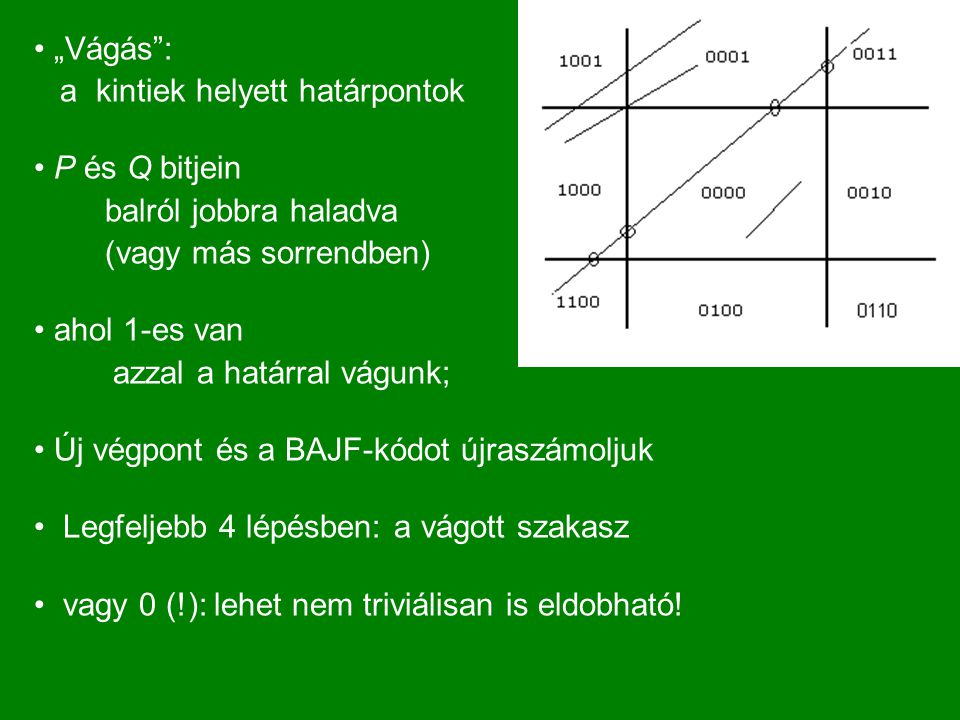 """""""Vágás : a kintiek helyett határpontok P és Q bitjein balról jobbra haladva (vagy más sorrendben) ahol 1-es van azzal a határral vágunk; Új végpont és a BAJF-kódot újraszámoljuk Legfeljebb 4 lépésben: a vágott szakasz vagy 0 (!): lehet nem triviálisan is eldobható!"""