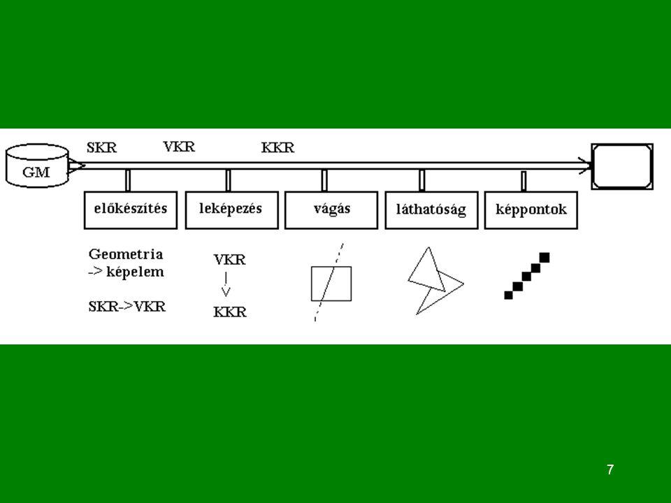 28 2D Leképezés: minden új leképezésnél beállítás : GsetWorldFrame ( K ba, K jf : Gpoint2 ); GsetScreenViewPort( M ba, M jf : Gpixel ); minden képelemnél a leképezés : GmapWorldToScreen(P:Gpoint2; P1:Gpixel);