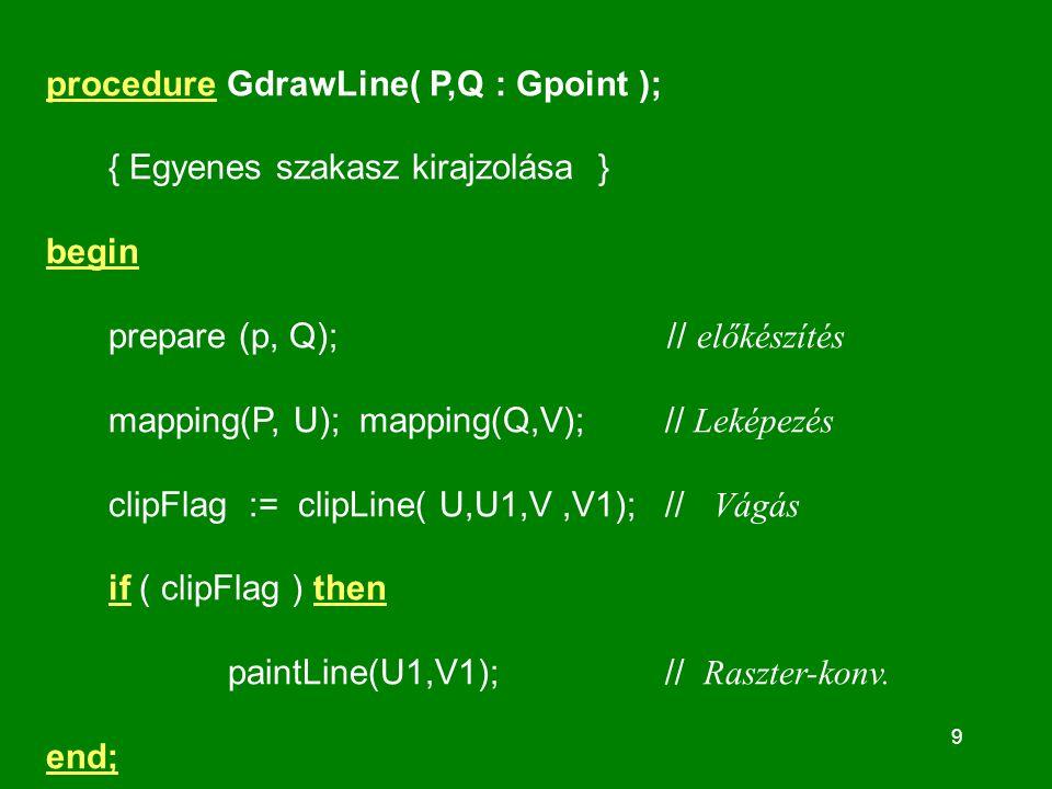 9 procedure GdrawLine( P,Q : Gpoint ); { Egyenes szakasz kirajzolása } begin prepare (p, Q); // előkészítés mapping(P, U); mapping(Q,V); // Leképezés clipFlag := clipLine( U,U1,V,V1); // Vágás if ( clipFlag ) then paintLine(U1,V1); // Raszter-konv.