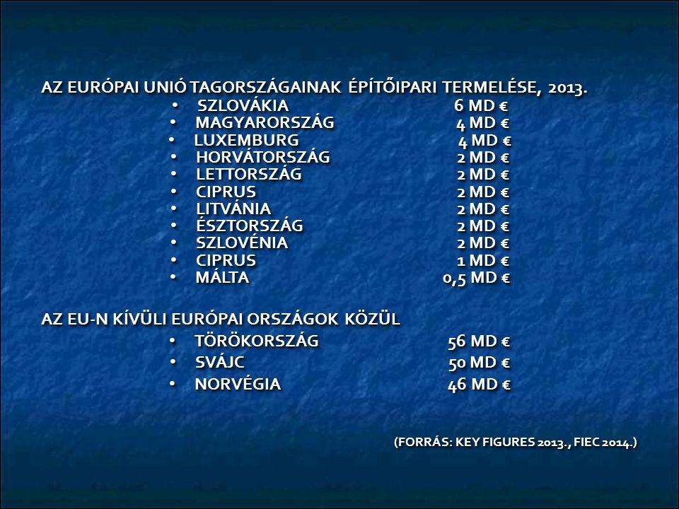 AZ EURÓPAI UNIÓ TAGORSZÁGAINAK ÉPÍTŐIPARI TERMELÉSE, 2013. SZLOVÁKIA 6 MD € SZLOVÁKIA 6 MD € MAGYARORSZÁG 4 MD € MAGYARORSZÁG 4 MD € LUXEMBURG 4 MD €
