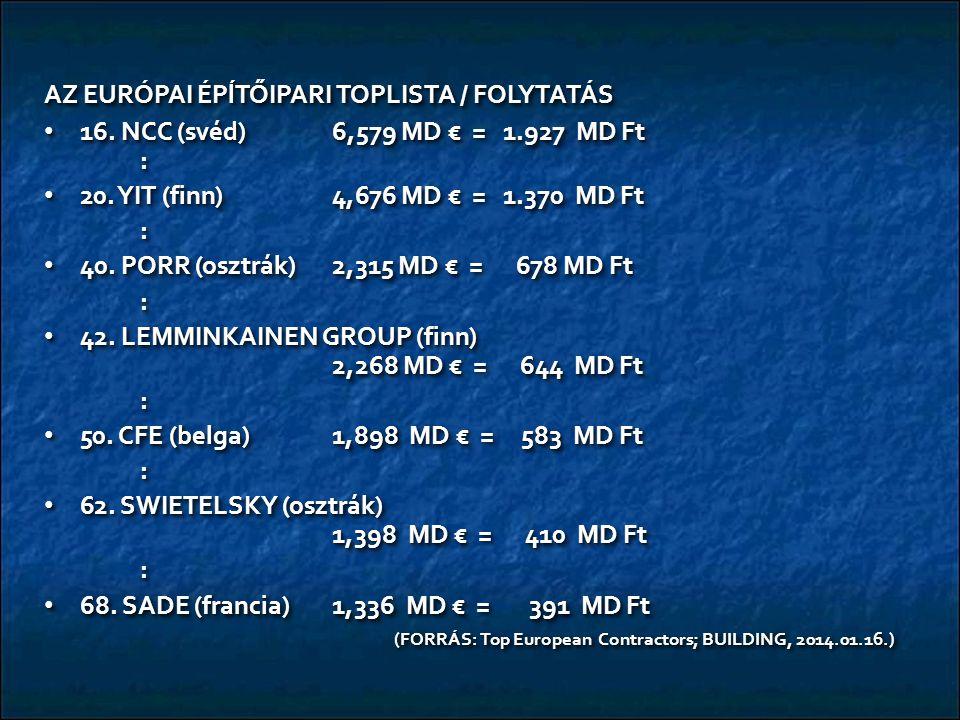 AZ EURÓPAI ÉPĺTŐIPARI TOPLISTA / FOLYTATÁS 16. NCC (svéd)6,579 MD € = 1.927 MD Ft : 16. NCC (svéd)6,579 MD € = 1.927 MD Ft : 20. YIT (finn)4,676 MD €