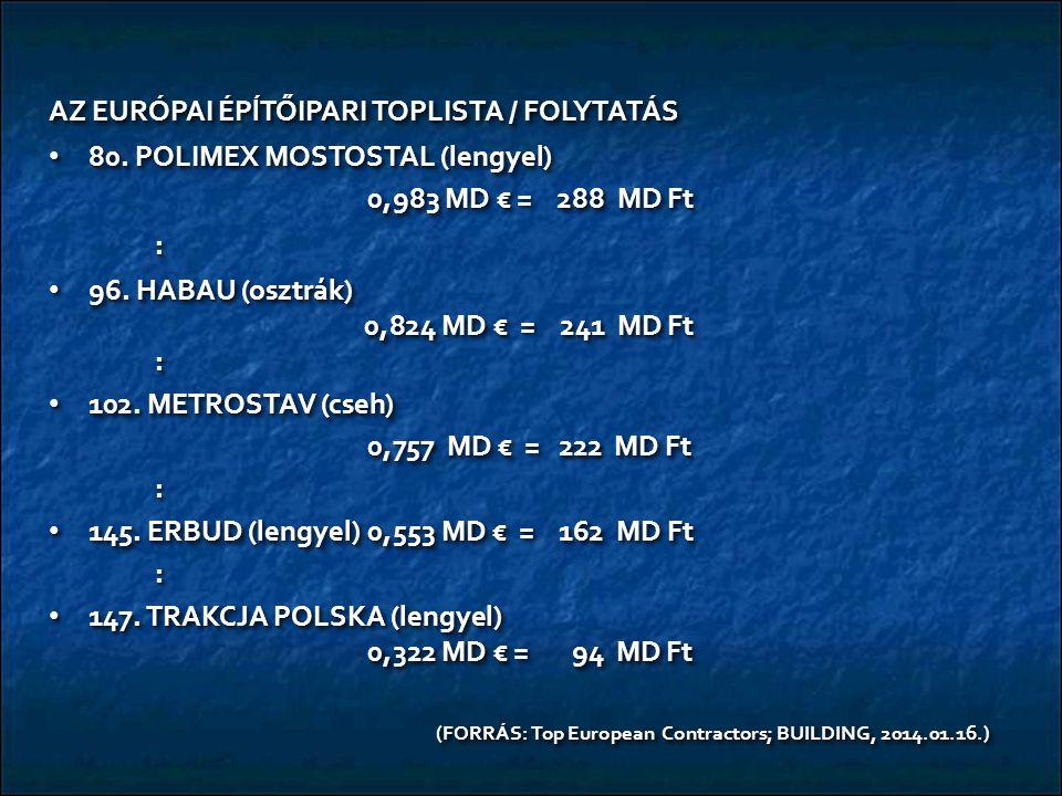 AZ EURÓPAI ÉPĺTŐIPARI TOPLISTA / FOLYTATÁS 80. POLIMEX MOSTOSTAL (lengyel) 80. POLIMEX MOSTOSTAL (lengyel) 0,983 MD € = 288 MD Ft : 96. HABAU (osztrák