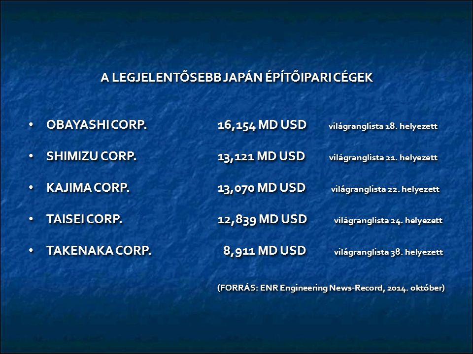 A LEGJELENTŐSEBB JAPÁN ÉPÍTŐIPARI CÉGEK OBAYASHI CORP.16,154 MD USD világranglista 18. helyezett OBAYASHI CORP.16,154 MD USD világranglista 18. helyez