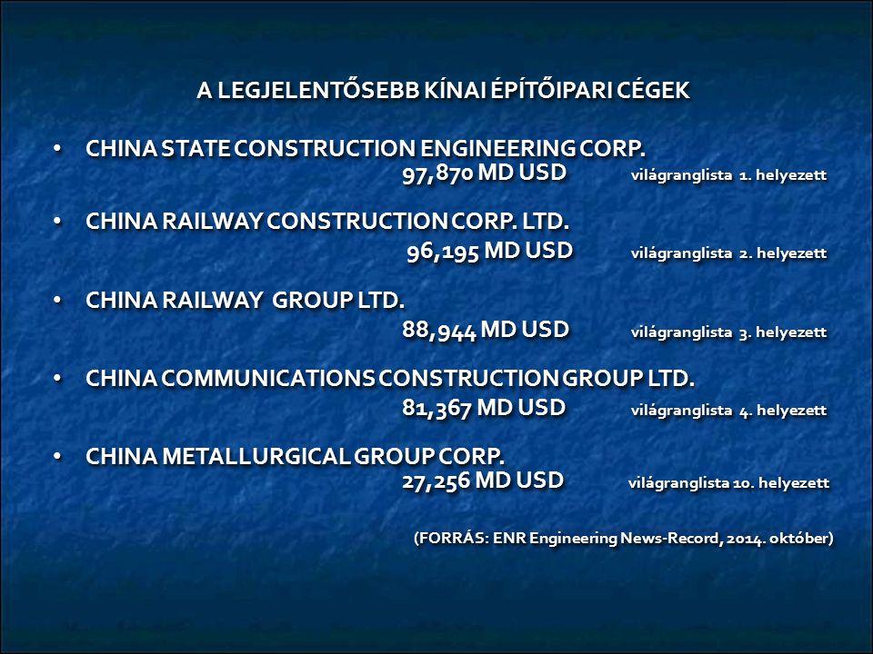 A LEGJELENTŐSEBB KÍNAI ÉPÍTŐIPARI CÉGEK CHINA STATE CONSTRUCTION ENGINEERING CORP. 97,870 MD USD világranglista 1. helyezett CHINA STATE CONSTRUCTION