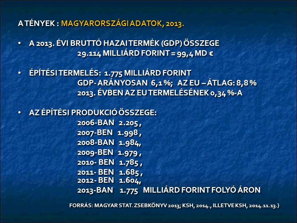 A TÉNYEK : MAGYARORSZÁGI ADATOK, 2013. A 2013. ÉVI BRUTTÓ HAZAI TERMÉK (GDP) ÖSSZEGE A 2013. ÉVI BRUTTÓ HAZAI TERMÉK (GDP) ÖSSZEGE 29.114 MILLIÁRD FOR