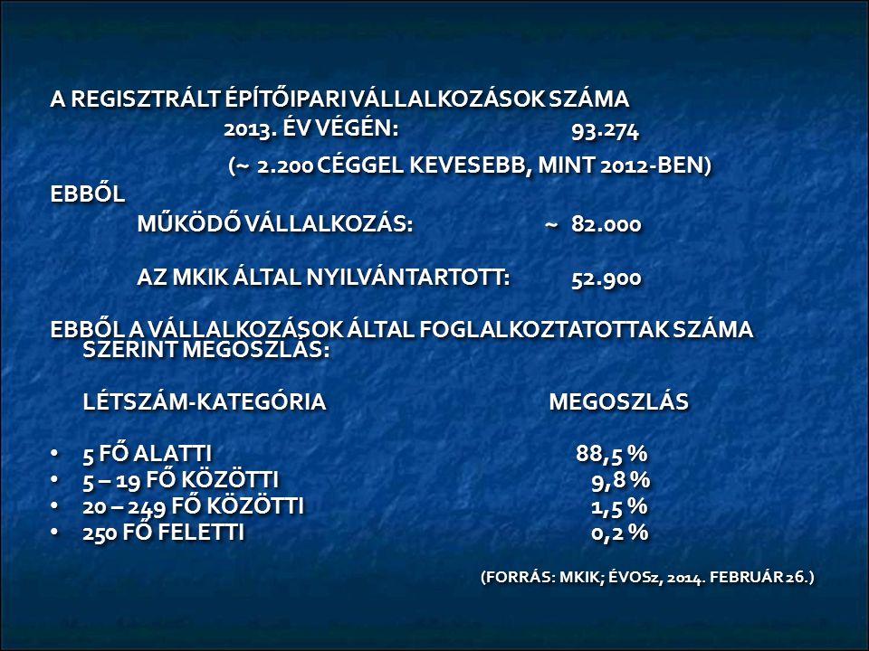 A REGISZTRÁLT ÉPĺTŐIPARI VÁLLALKOZÁSOK SZÁMA 2013. ÉV VÉGÉN: 93.274 ( ~ 2.200 CÉGGEL KEVESEBB, MINT 2012-BEN) ( ~ 2.200 CÉGGEL KEVESEBB, MINT 2012-BEN