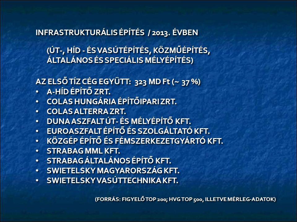 INFRASTRUKTURÁLIS ÉPÍTÉS / 2013. ÉVBEN (ÚT-, HÍD - ÉS VASÚTÉPÍTÉS, KÖZMŰÉPÍTÉS, ÁLTALÁNOS ÉS SPECIÁLIS MÉLYÉPÍTÉS) AZ ELSŐ TÍZ CÉG EGYÜTT: 323 MD Ft (