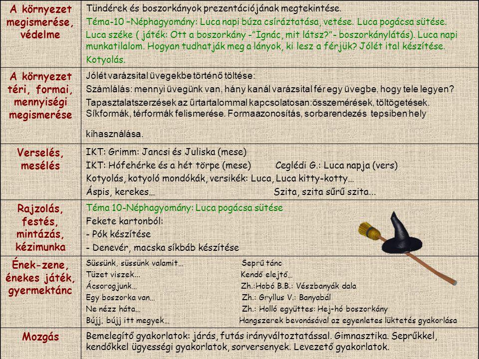 A környezet megismerése, védelme Tündérek és boszorkányok prezentációjának megtekintése. Téma-10 –Néphagyomány: Luca napi búza csíráztatása, vetése. L