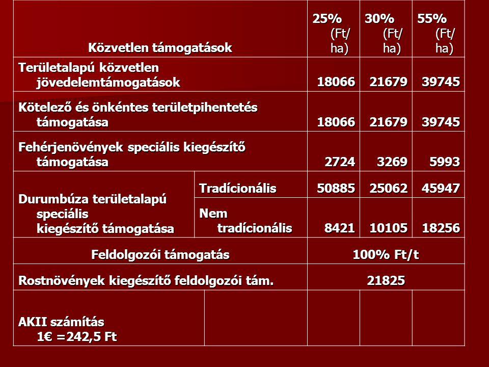 Közvetlen támogatások 25% (Ft/ ha) 30% (Ft/ ha) 55% (Ft/ ha) Területalapú közvetlen jövedelemtámogatások 180662167939745 Kötelező és önkéntes területp