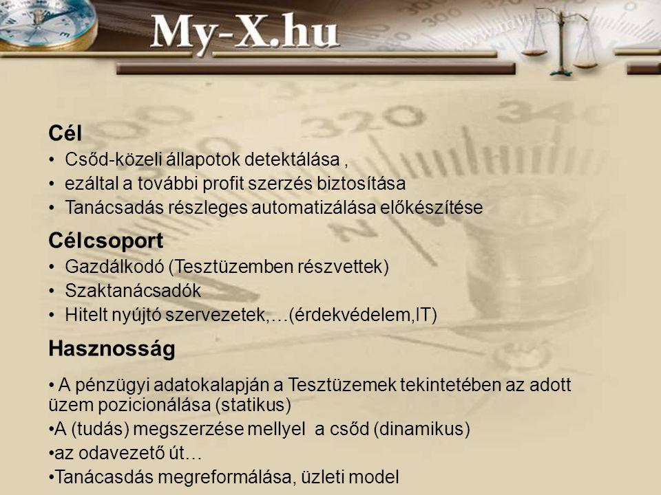 Adatvagyon AKI (Tesztüzem)  OLAP Alternatíva cégbíróság és céginf rendszer!.