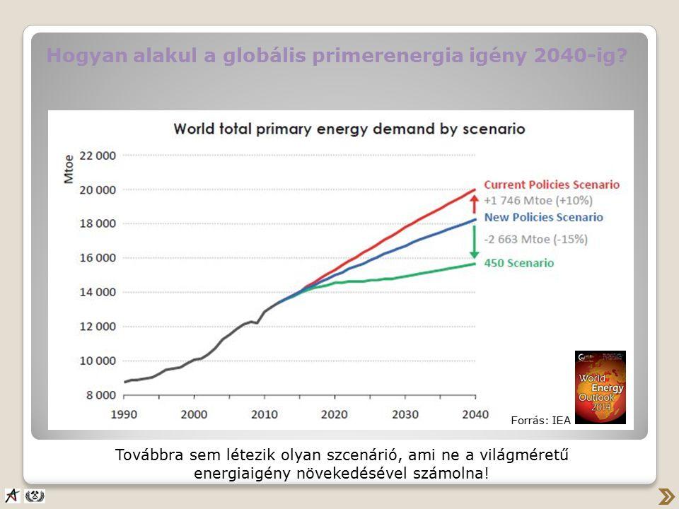 Hogyan alakul a globális primerenergia igény 2040-ig.