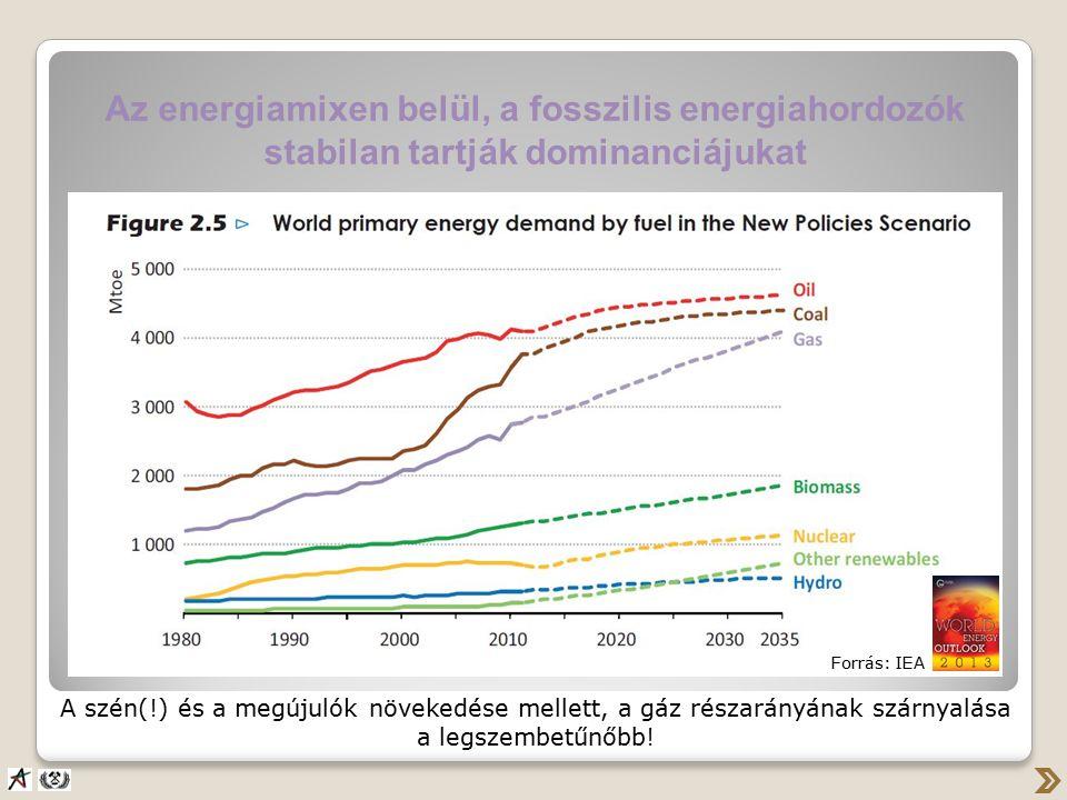 Az energiamixen belül, a fosszilis energiahordozók stabilan tartják dominanciájukat A szén(!) és a megújulók növekedése mellett, a gáz részarányának szárnyalása a legszembetűnőbb.