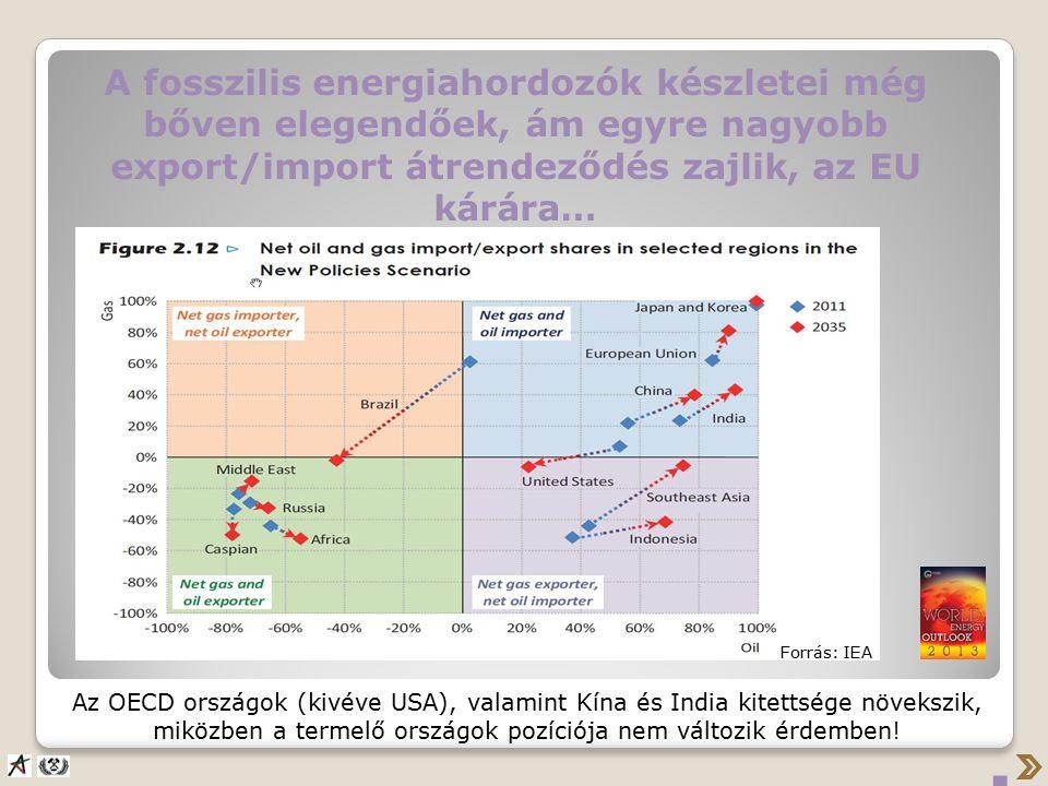 A fosszilis energiahordozók készletei még bőven elegendőek, ám egyre nagyobb export/import átrendeződés zajlik, az EU kárára… Az OECD országok (kivéve USA), valamint Kína és India kitettsége növekszik, miközben a termelő országok pozíciója nem változik érdemben!.