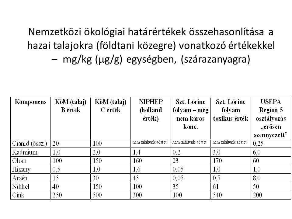 Arzén – nehézfém – csuka - nevek Mintavételi program és mérési módszerek 1. üledék mintavételi sorozat (cianidos szennyezés) 2. üledék mintavételi sor