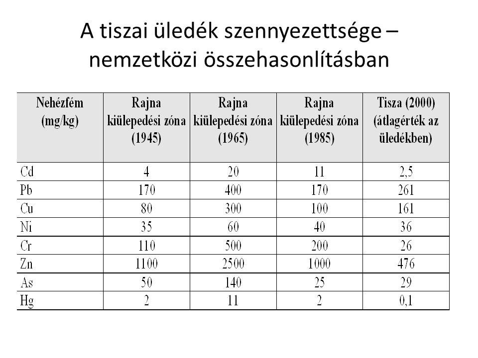 Vertikális gradiensek az üledékben a nehézfém csóva levonulása után (Tiszabecs) Üledék felszín 10 cm mg/kg