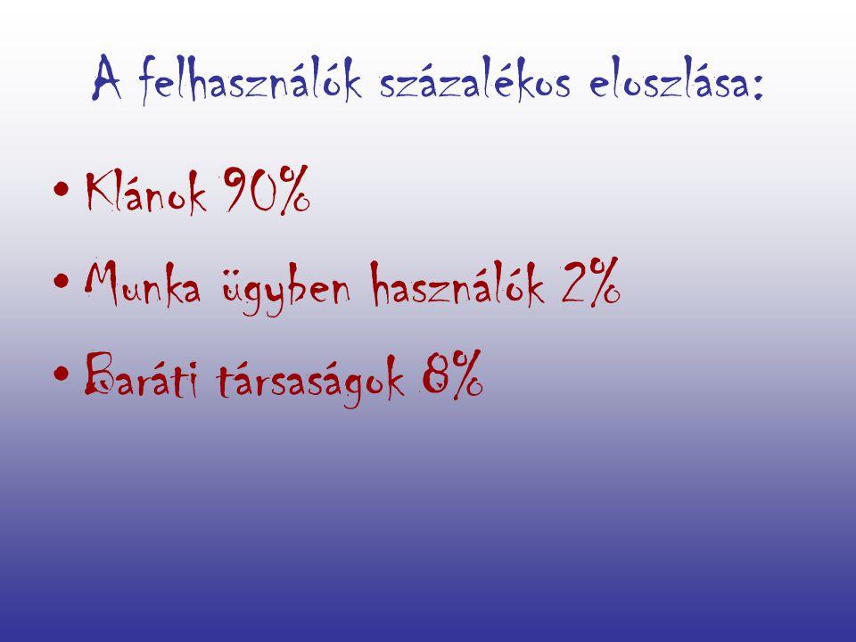 A felhasználók százalékos eloszlása: Klánok 90% Munka ügyben használók 2% Baráti társaságok 8%
