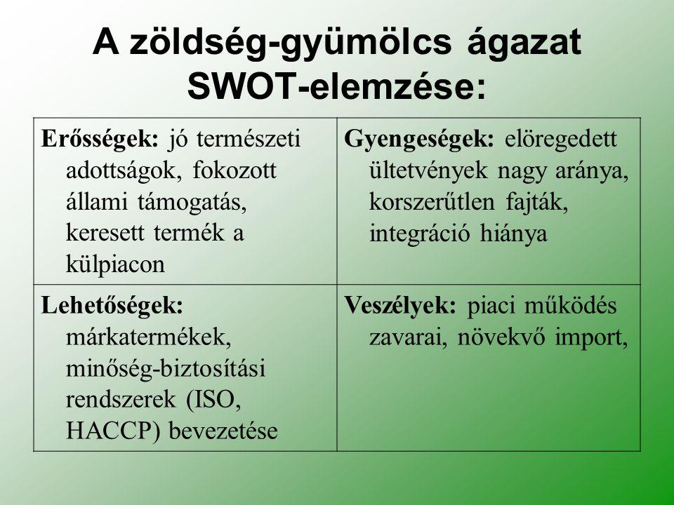 A zöldség-gyümölcs ágazat SWOT-elemzése: Erősségek: jó természeti adottságok, fokozott állami támogatás, keresett termék a külpiacon Gyengeségek: elöregedett ültetvények nagy aránya, korszerűtlen fajták, integráció hiánya Lehetőségek: márkatermékek, minőség-biztosítási rendszerek (ISO, HACCP) bevezetése Veszélyek: piaci működés zavarai, növekvő import,