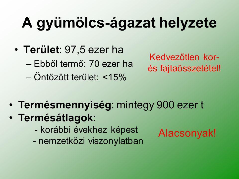 A gyümölcs-ágazat helyzete Terület: 97,5 ezer ha –Ebből termő: 70 ezer ha –Öntözött terület: <15% Alacsonyak.