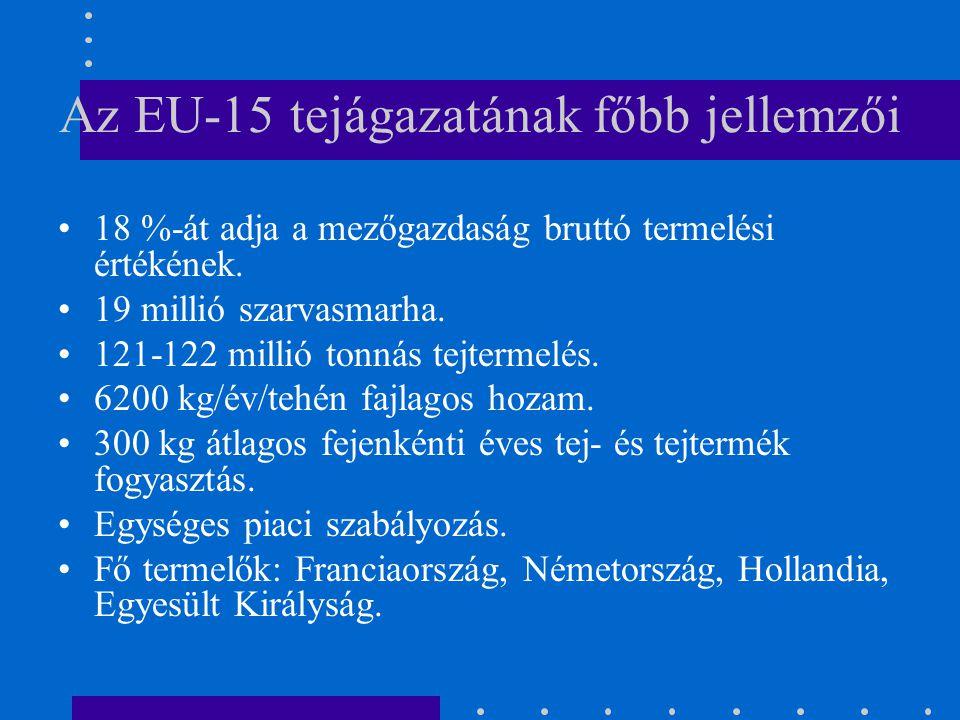 Az EU-15 tejágazatának főbb jellemzői 18 %-át adja a mezőgazdaság bruttó termelési értékének. 19 millió szarvasmarha. 121-122 millió tonnás tejtermelé