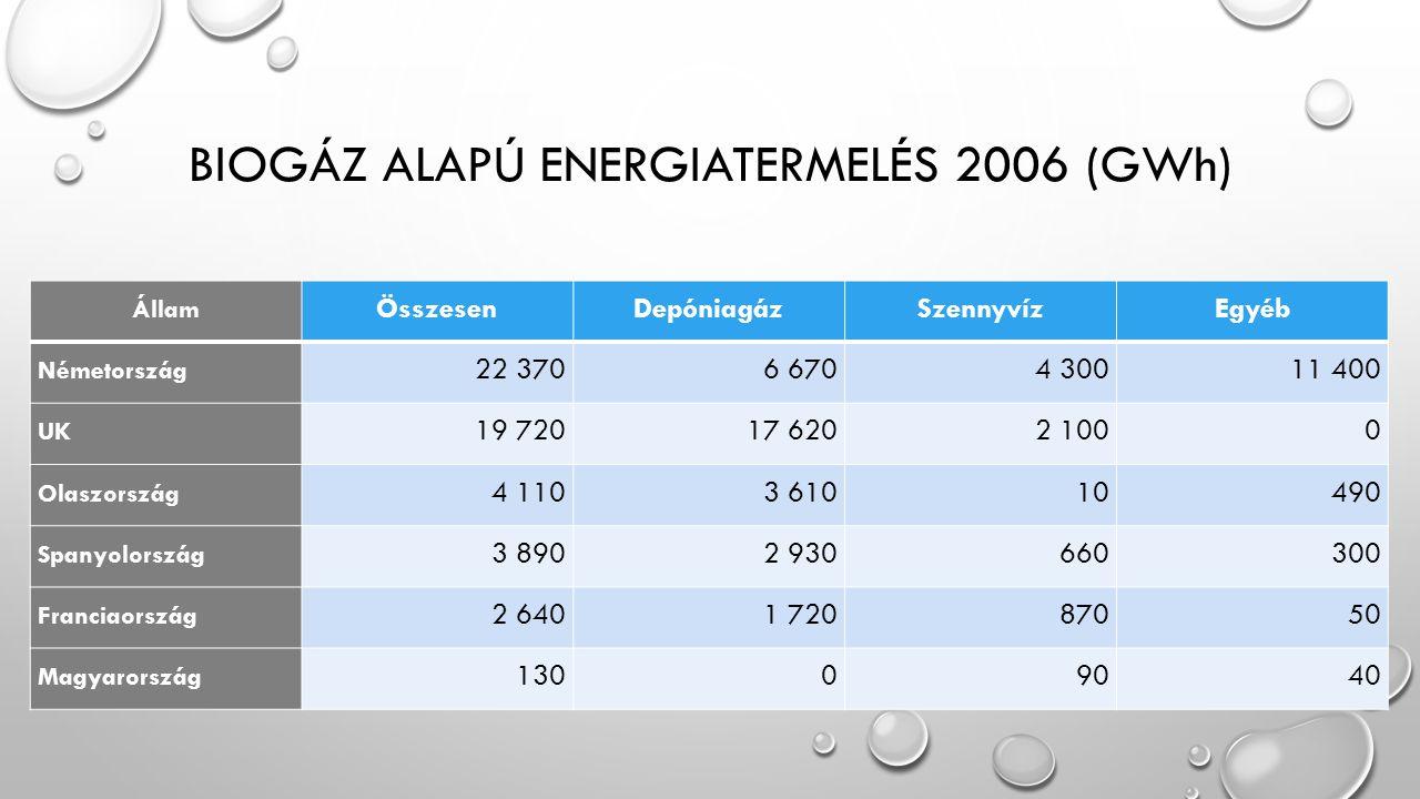 BIOGÁZ ALAPÚ ENERGIATERMELÉS 2006 (GWh) Állam ÖsszesenDepóniagázSzennyvízEgyéb Németország 22 3706 6704 30011 400 UK 19 72017 6202 1000 Olaszország 4