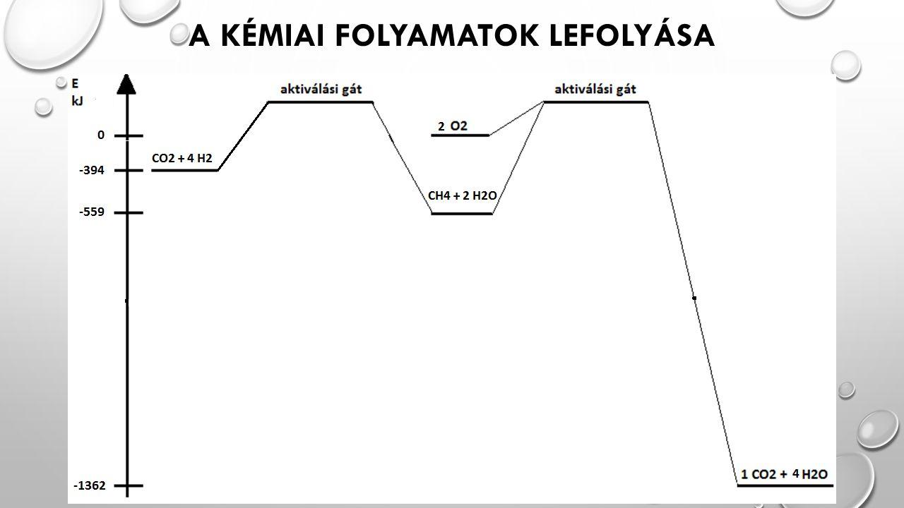 A KÉMIAI FOLYAMATOK LEFOLYÁSA