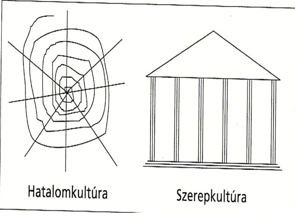 Szerepkultúra Nagyméretű bonyolult intézmény Görög templomhoz hasonlítható Apolló: erősen tagolt str., hierarchikus szerk.