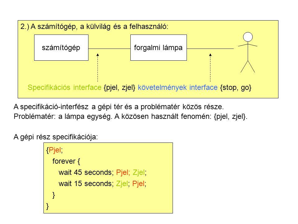 2.) A számítógép, a külvilág és a felhasználó: számítógépforgalmi lámpa Specifikációs interface {pjel, zjel} követelmények interface {stop, go} A specifikáció-interfész a gépi tér és a problématér közös része.