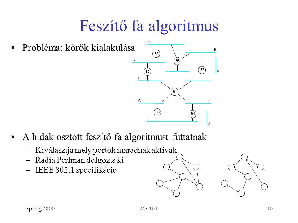 Spring 2000CS 46110 Feszítő fa algoritmus Probléma: körök kialakulása A hidak osztott feszítő fa algoritmust futtatnak –Kiválasztja mely portok maradnak aktívak –Radia Perlman dolgozta ki –IEEE 802.1 specifikáció B3 A C E D B2 B5 B B7 K F H B4 J B1 B6 G I