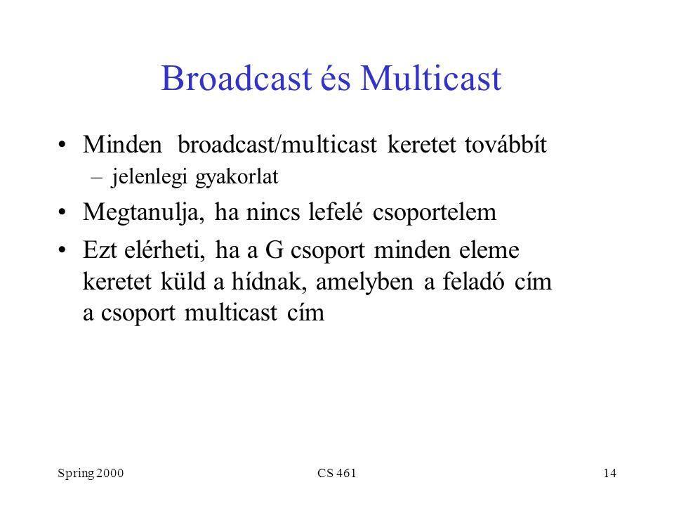 Spring 2000CS 46114 Broadcast és Multicast Minden broadcast/multicast keretet továbbít –jelenlegi gyakorlat Megtanulja, ha nincs lefelé csoportelem Ezt elérheti, ha a G csoport minden eleme keretet küld a hídnak, amelyben a feladó cím a csoport multicast cím