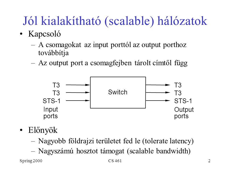 Spring 2000CS 4612 Jól kialakítható (scalable) hálózatok Kapcsoló –A csomagokat az input porttól az output porthoz továbbítja –Az output port a csomagfejben tárolt címtől függ Előnyök –Nagyobb földrajzi területet fed le (tolerate latency) –Nagyszámú hosztot támogat (scalable bandwidth) Input ports T3 STS-1 T3 STS-1 Switch Output ports