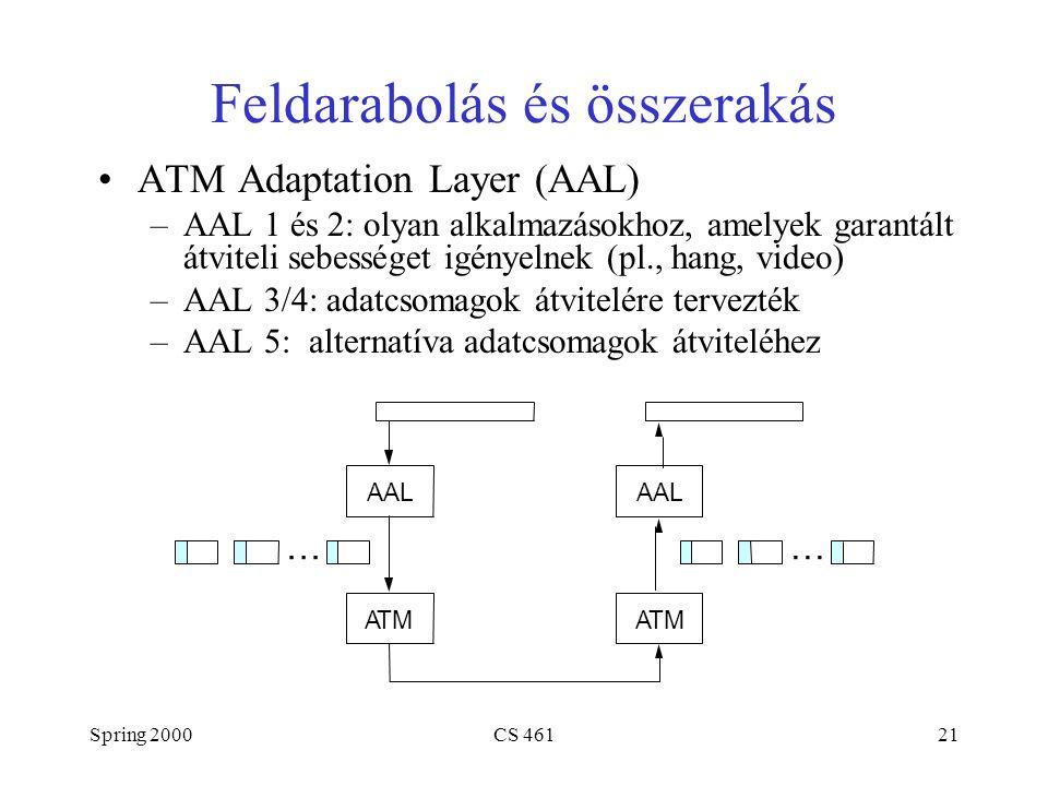 Spring 2000CS 46121 Feldarabolás és összerakás ATM Adaptation Layer (AAL) –AAL 1 és 2: olyan alkalmazásokhoz, amelyek garantált átviteli sebességet igényelnek (pl., hang, video) –AAL 3/4: adatcsomagok átvitelére tervezték –AAL 5: alternatíva adatcsomagok átviteléhez AAL ATM AAL ATM ……