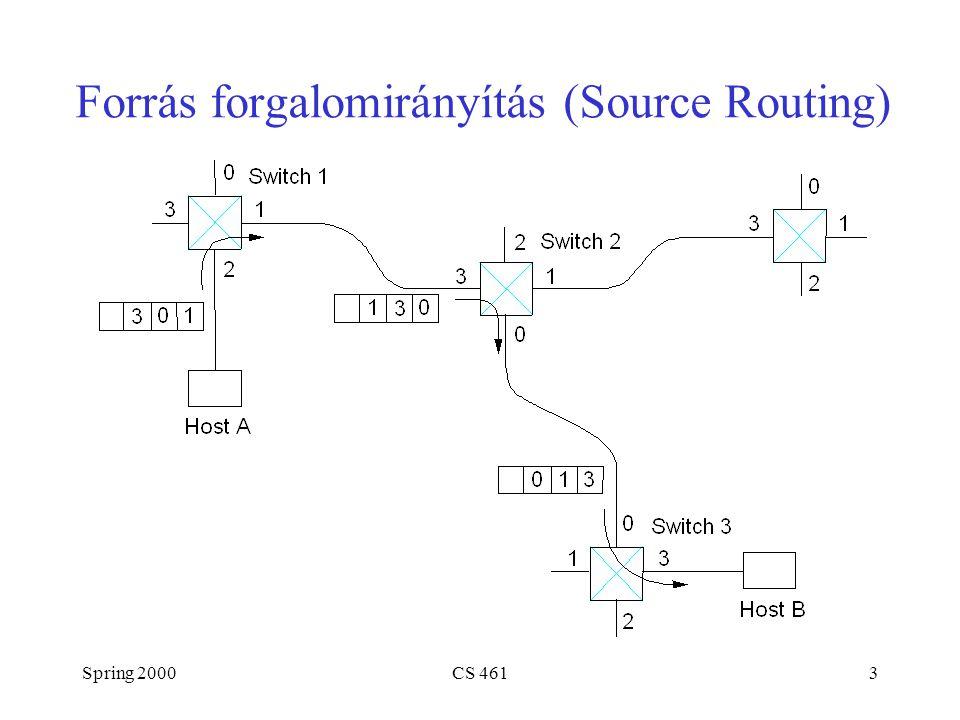 Spring 2000CS 4614 Virtuális kör kapcsolás Külön kapcsolat-felépítési (és lebontási) fázis A rákövetkező csomagok ugyanazt az utat követik Néha kapcsolat-orientált modellnek is nevezik 0 13 2 0 13 2 0 13 2 5 11 4 7 Switch 3 Host B Switch 2 Host A Switch 1 Analógia: telefonhívás Minden kapcsoló VC táblát tart nyilván