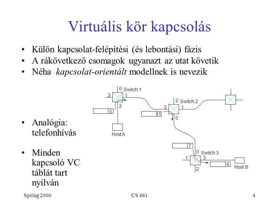 Spring 2000CS 4614 Virtuális kör kapcsolás Külön kapcsolat-felépítési (és lebontási) fázis A rákövetkező csomagok ugyanazt az utat követik Néha kapcso