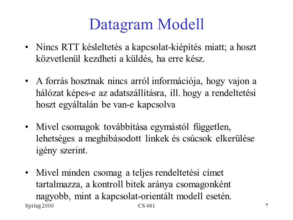 Spring 2000CS 4617 Datagram Modell Nincs RTT késleltetés a kapcsolat-kiépítés miatt; a hoszt közvetlenül kezdheti a küldés, ha erre kész. A forrás hos