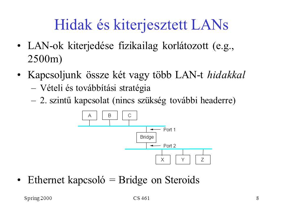 Spring 2000CS 4618 Hidak és kiterjesztett LANs LAN-ok kiterjedése fizikailag korlátozott (e.g., 2500m) Kapcsoljunk össze két vagy több LAN-t hidakkal –Vételi és továbbítási stratégia –2.