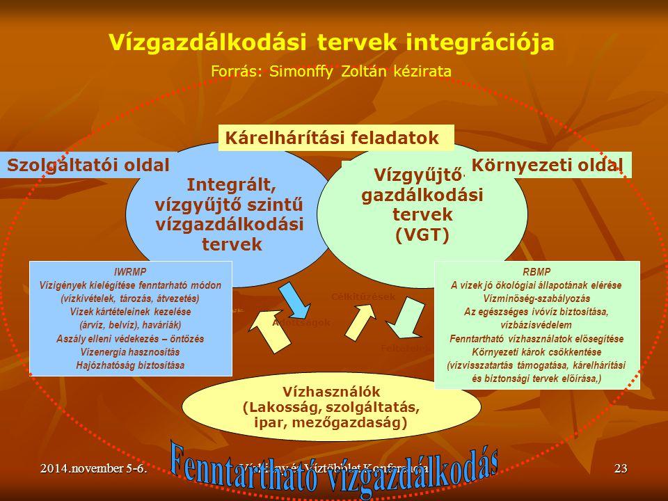 2014.november 5-6.Vízhiány és Víztöbblet Konferencia23 Vízhasználók (Lakosság, szolgáltatás, ipar, mezőgazdaság) Integrált, vízgyűjtő szintű vízgazdál
