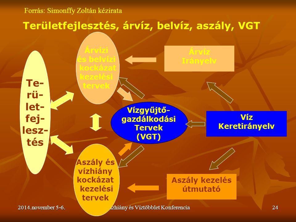 2014.november 5-6.Vízhiány és Víztöbblet Konferencia24 Területfejlesztés, árvíz, belvíz, aszály, VGT Te- rü- let- fej- lesz- tés Árvízi és belvízi koc