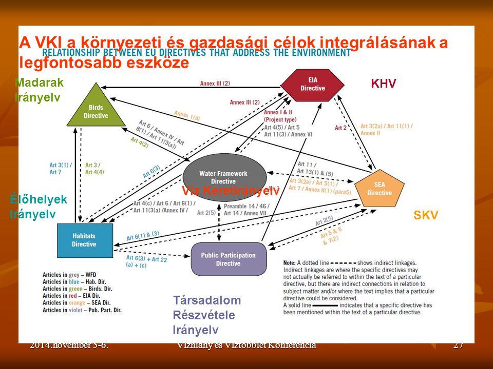 2014.november 5-6.Vízhiány és Víztöbblet Konferencia27 A VKI a környezeti és gazdasági célok integrálásának a legfontosabb eszköze KHV SKV Madarak Irá