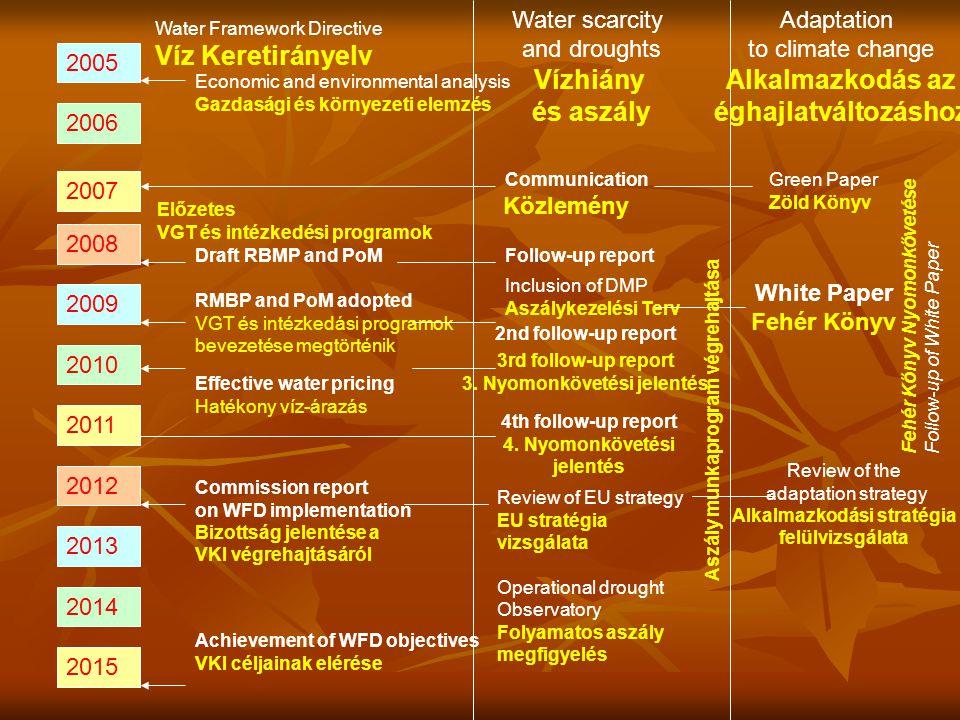 2005 2006 2007 2008 2009 2010 2011 2012 2013 2014 2015 Water Framework Directive Víz Keretirányelv Water scarcity and droughts Vízhiány és aszály Adap