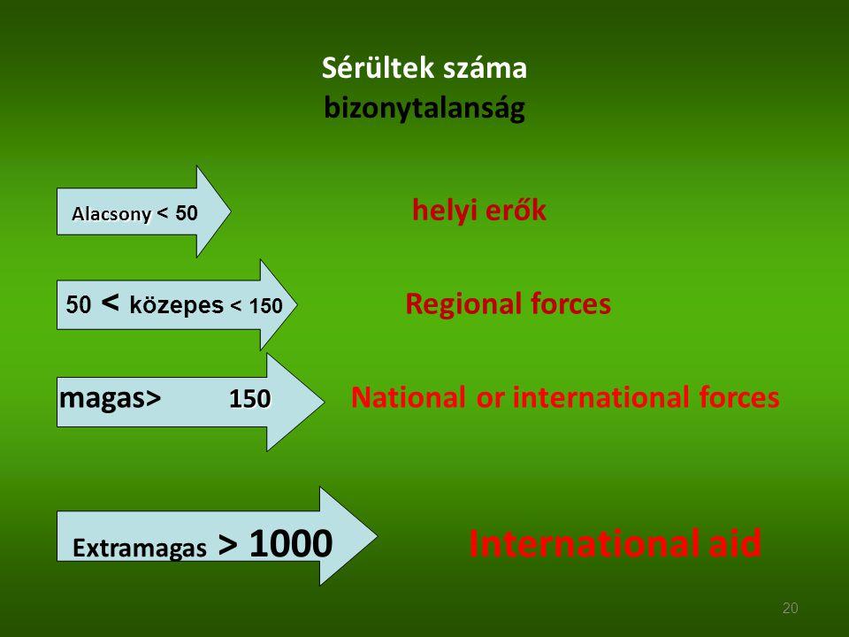Sérültek száma bizonytalanság Alacsony Alacsony < 50 helyi erők 50 < közepes < 150 Regional forces 150 magas> 150 National or international forces 20
