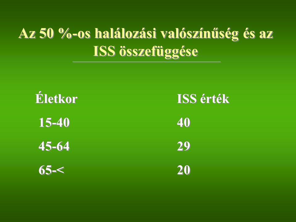 ÉletkorISS érték 15-4040 45-6429 65-<20 ÉletkorISS érték 15-4040 45-6429 65-<20 Az 50 %-os halálozási valószínűség és az ISS összefüggése